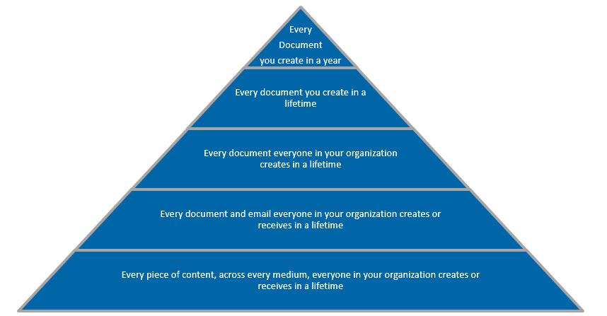 Big content pyramid