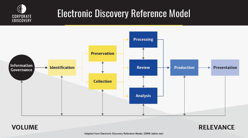E-Discovery flow chart EDRM