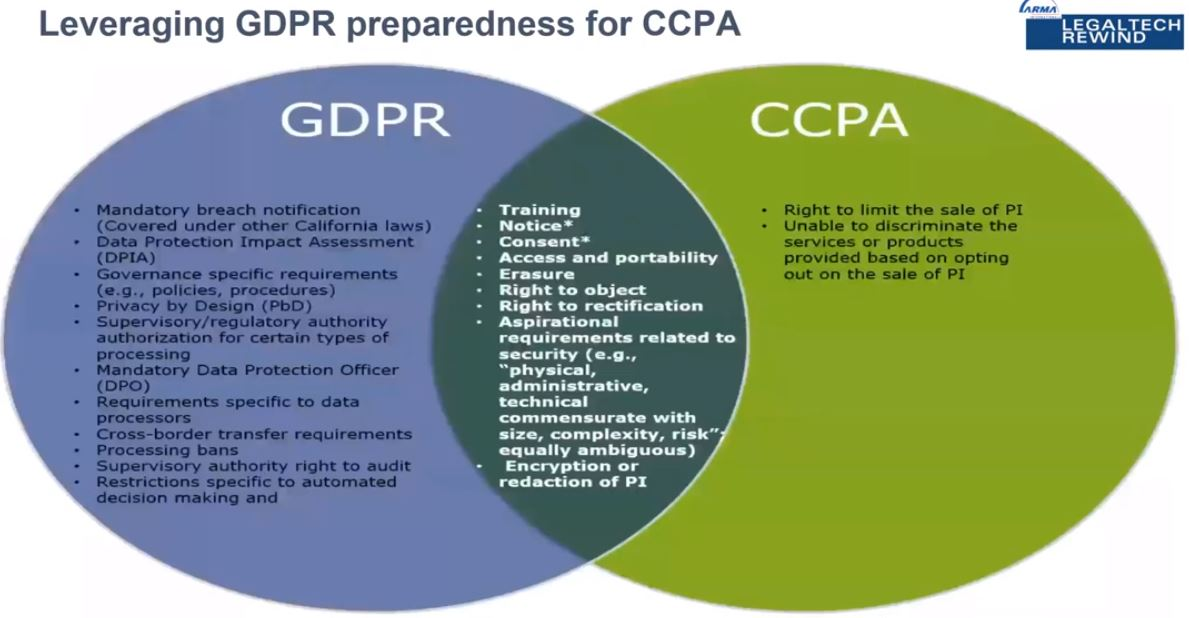 GDPR and CCPA LegalTech chart