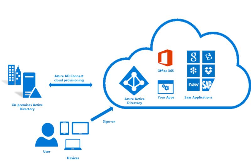Microsoft-Azure-Active-Directory