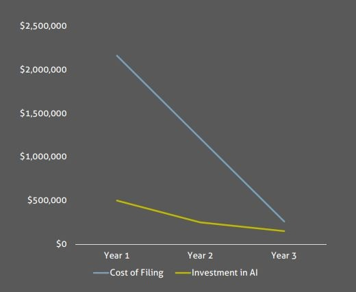 ROI of AI-Based Automated Filing