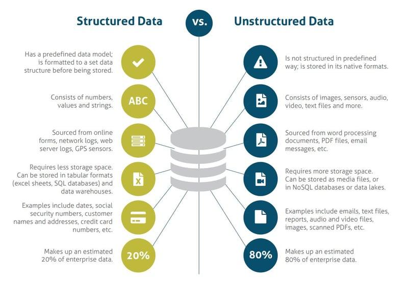 Structured-versus-unstructured-data-visual-1