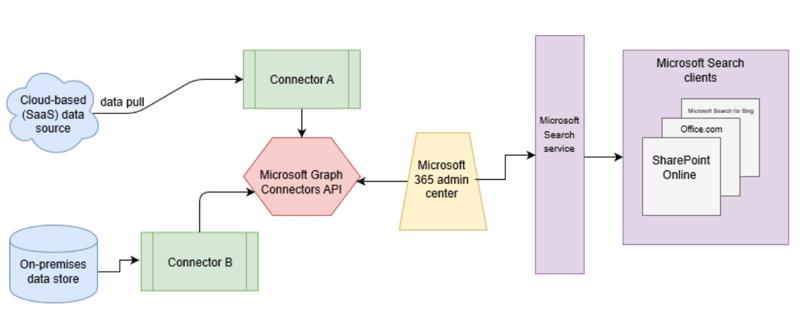 sharepoint-syntex-connectors
