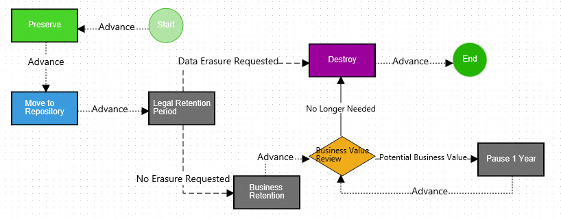 Example of Collabware's flexible rule-based retention workflows.