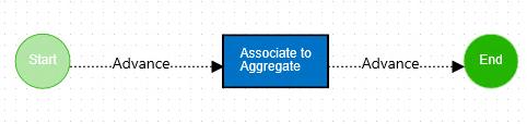 Employee-Files-4_Aggregate-Workflow
