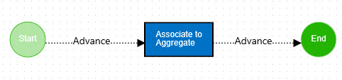 Employee-Files-4_Aggregate-Workflow
