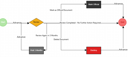 Document Review Workflow Collabware CLM
