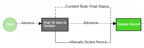 Three ways of declaring a record: Time Period, Content Rule, Manual Declare