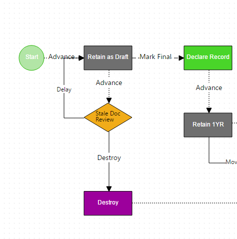 Image 1. A retain as draft process in a Collabware CLM Lifecycle Workflow