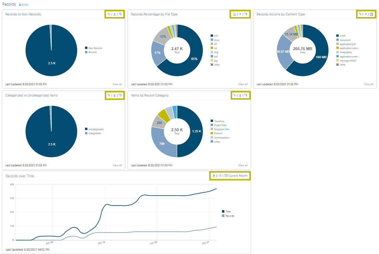 6 Records Analytics Features to Fully View & Improve Your RM Program