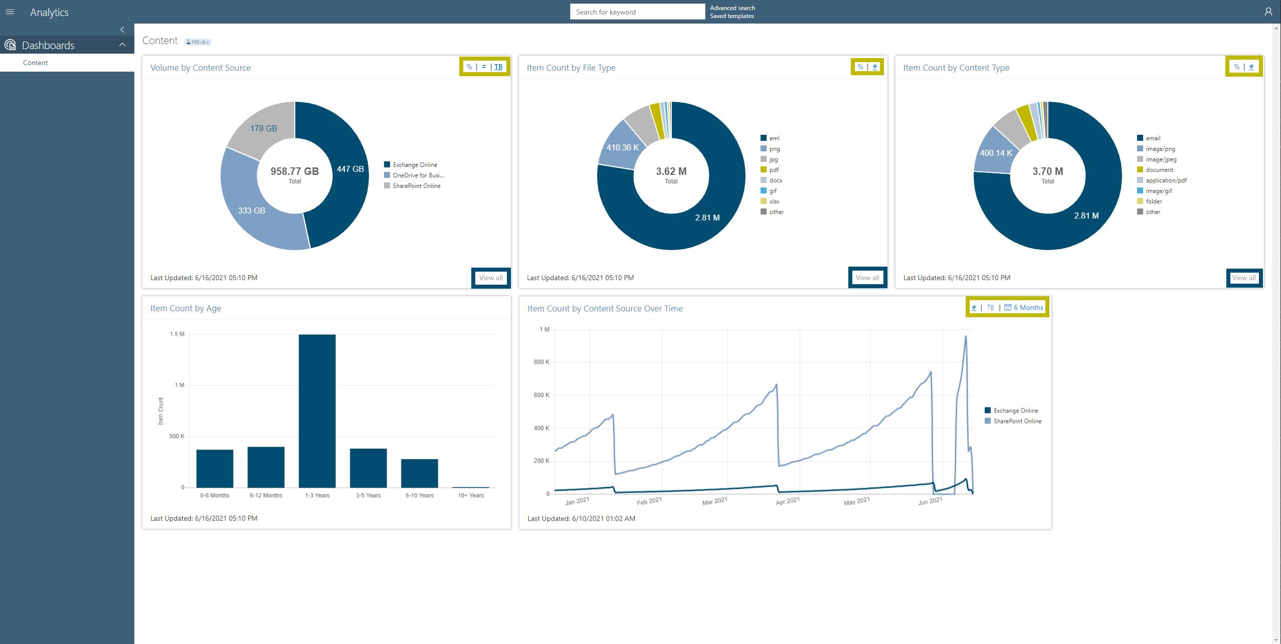 5 Analytics Features to Understand Organization-Wide Data at a Glance